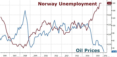 Norway Unemployment